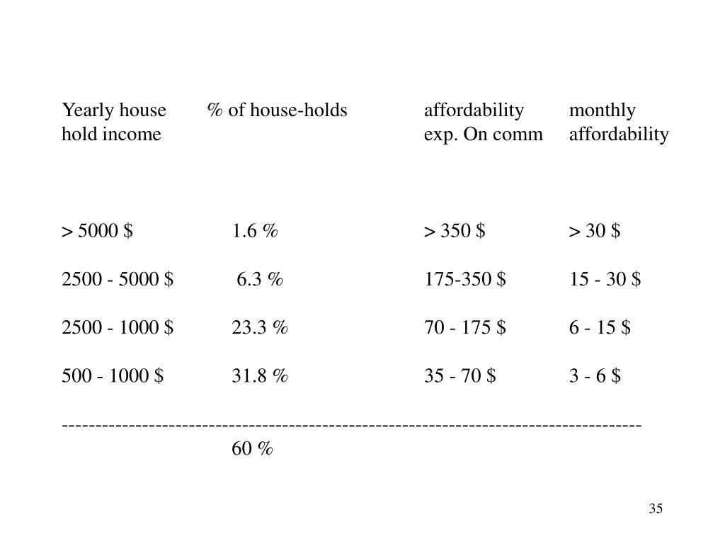 Yearly house	% of house-holds		affordability	monthly