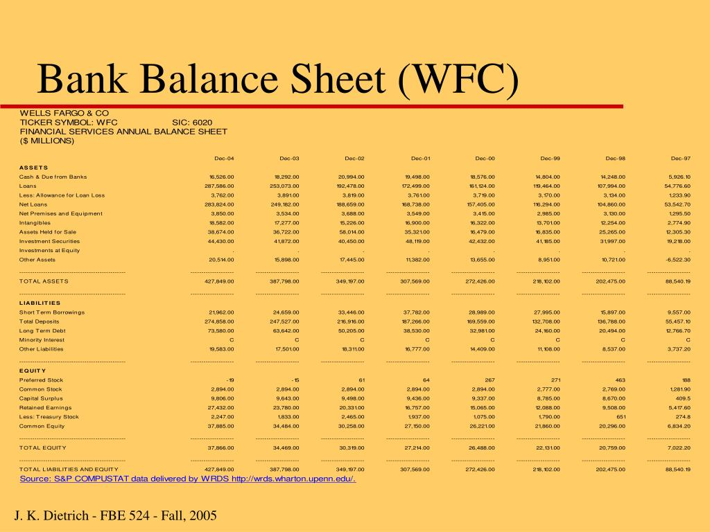 Bank Balance Sheet (WFC)