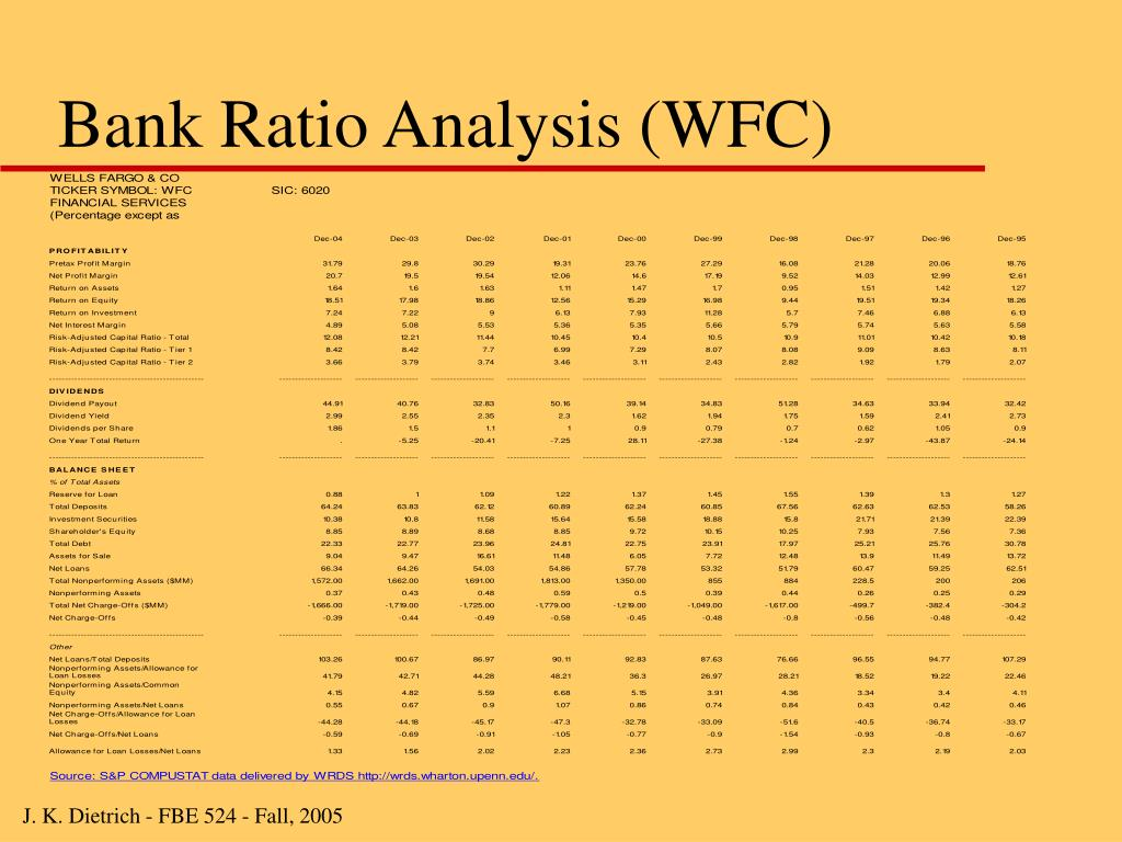 Bank Ratio Analysis (WFC)