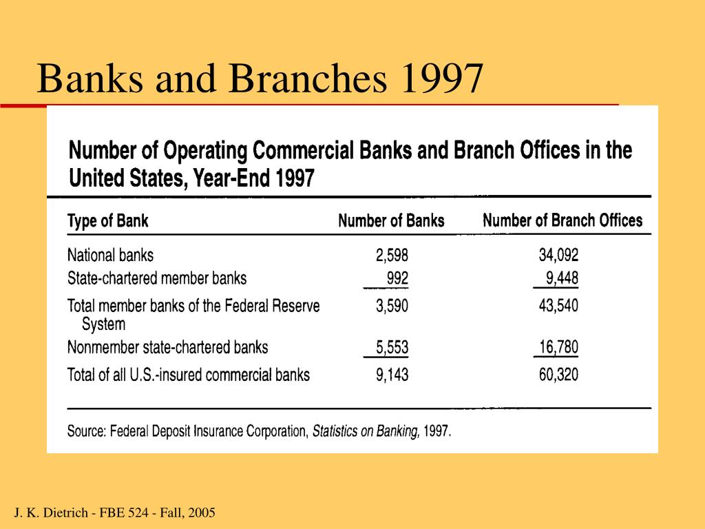 Banks and Branches 1997