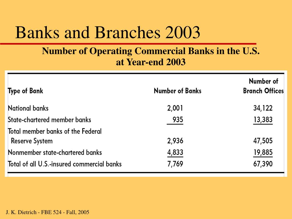 Banks and Branches 2003