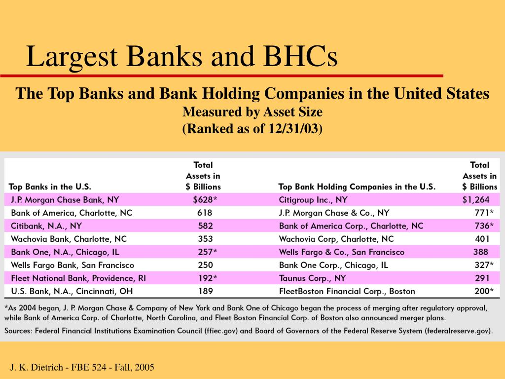 Largest Banks and BHCs