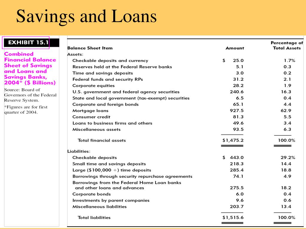 Savings and Loans