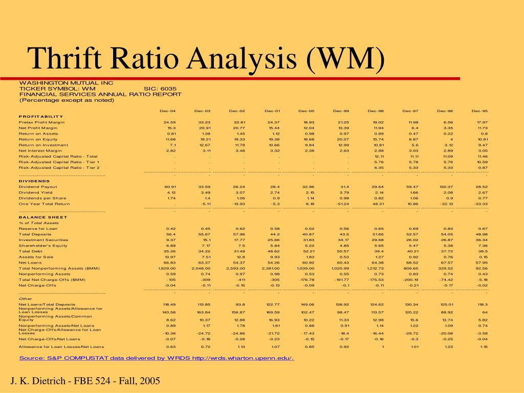 Thrift Ratio Analysis (WM)