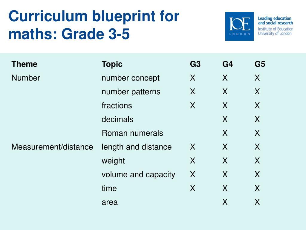 Curriculum blueprint for maths: Grade 3-5