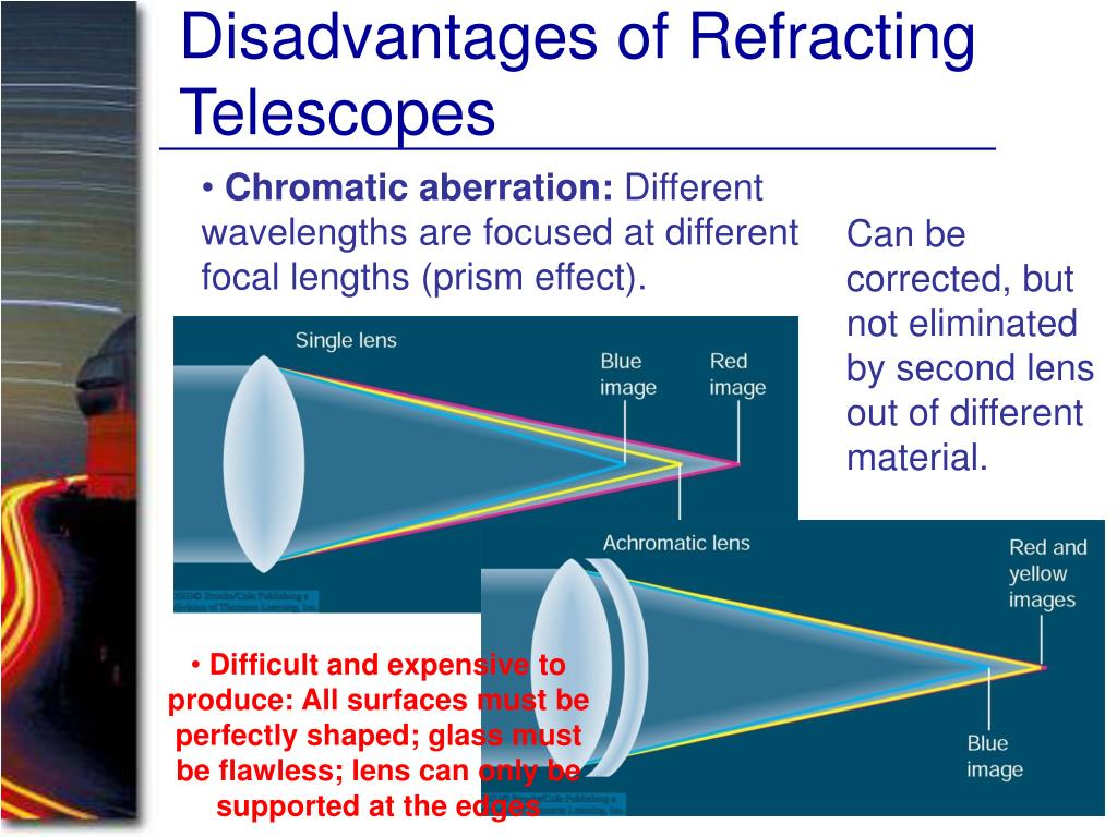 Disadvantages of Refracting Telescopes