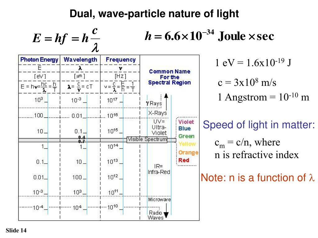 Dual, wave-particle nature of light