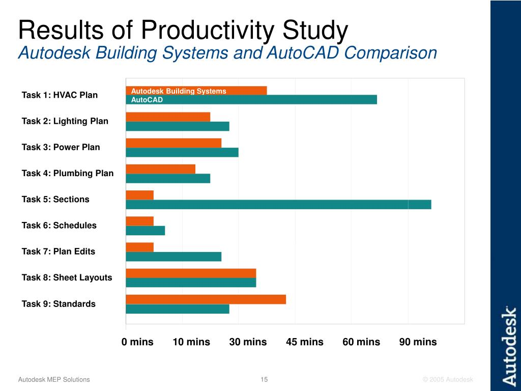 Results of Productivity Study
