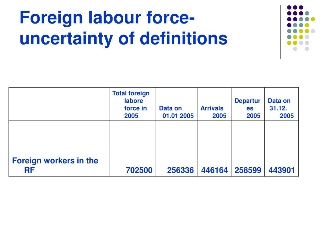 Foreign labour force- uncertainty of definitions