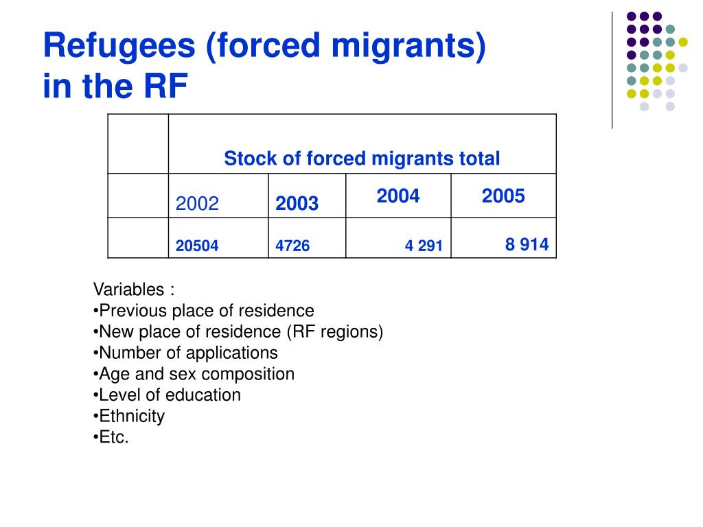 Refugees (forced migrants)