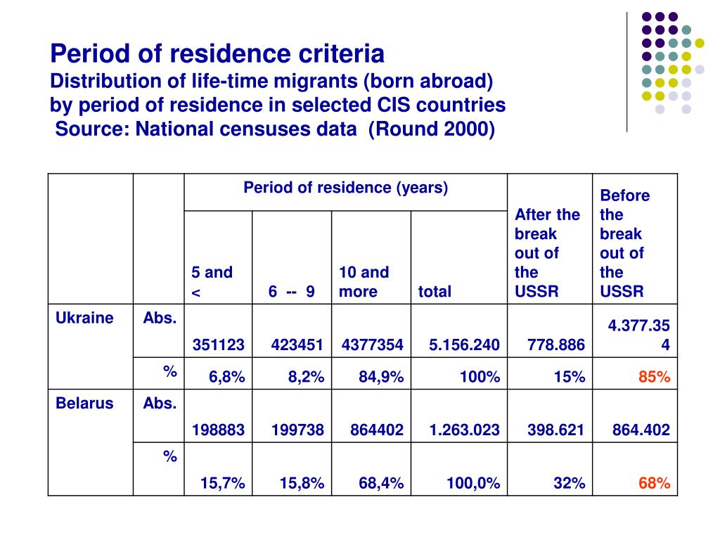 Period of residence criteria