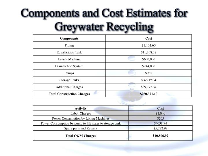 Components and Cost Estimates for Greywater Recycling