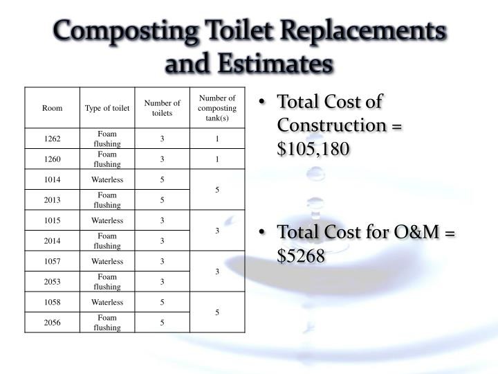 Composting Toilet Replacements and Estimates