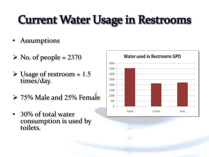 Current Water Usage in Restrooms