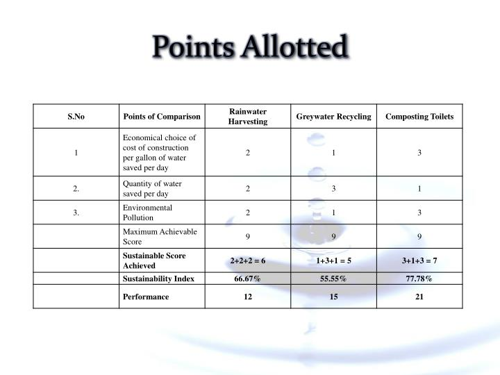 Points Allotted