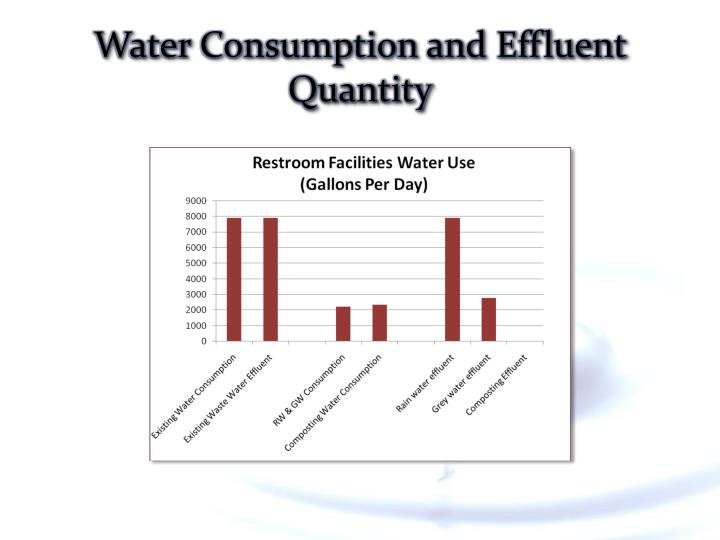 Water Consumption and Effluent Quantity