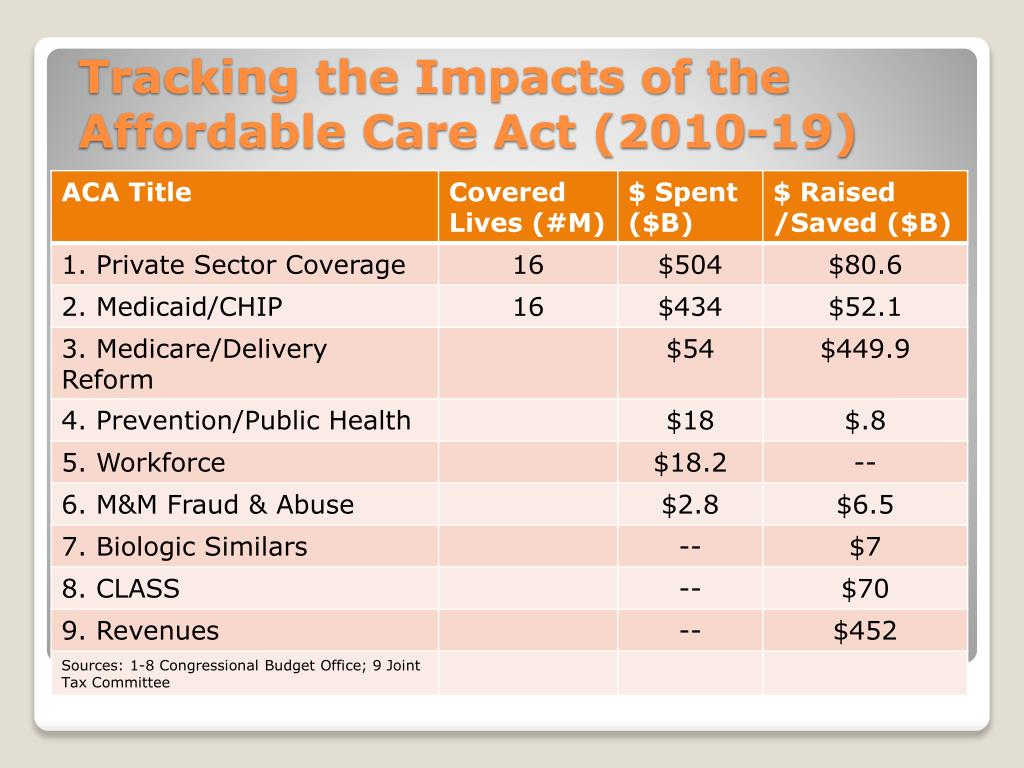 Tracking the Impacts of the Affordable Care Act (2010-19)