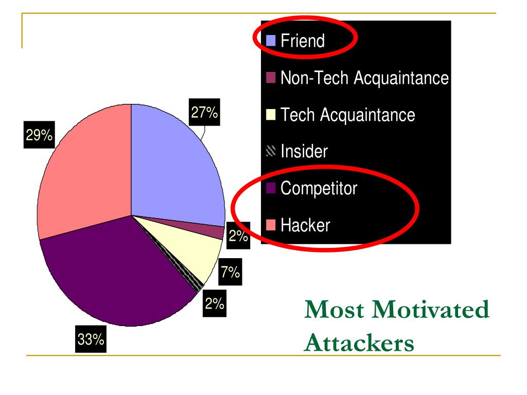Most Motivated Attackers
