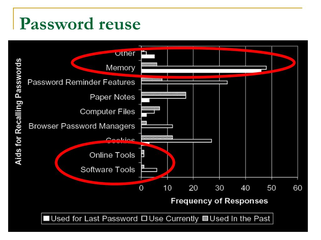 Password reuse