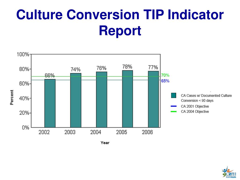 Culture Conversion TIP Indicator