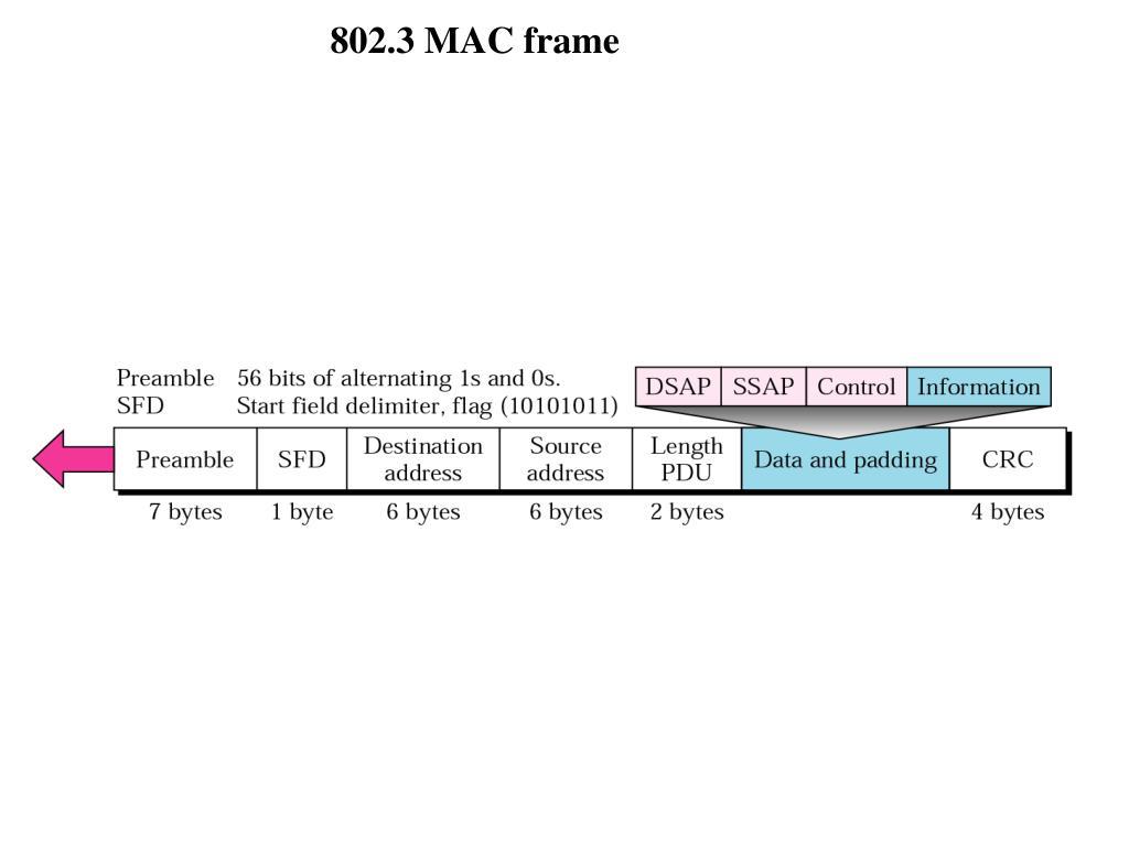 802.3 MAC frame