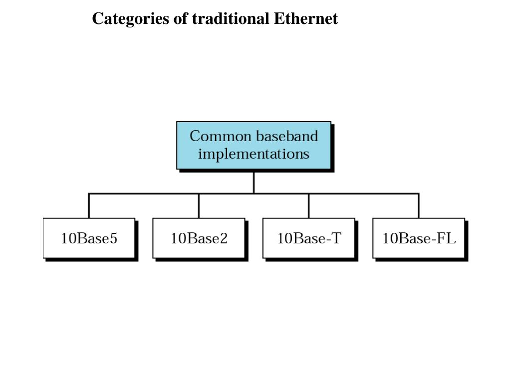 Categories of traditional Ethernet