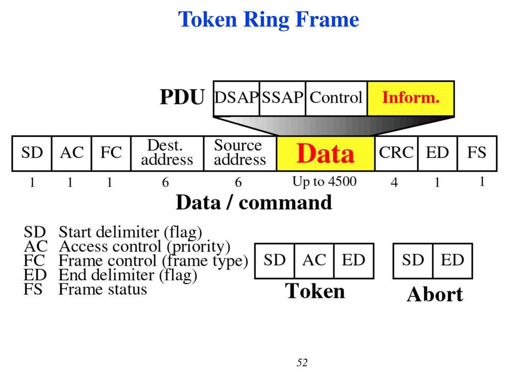 Token Ring Frame