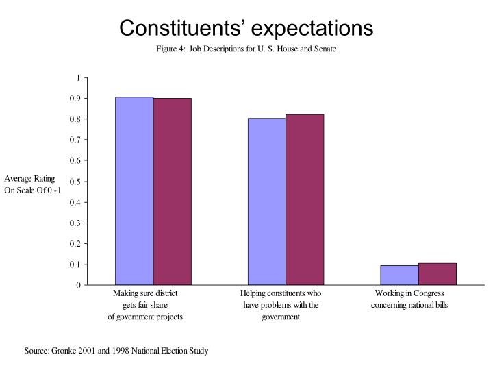 Constituents' expectations