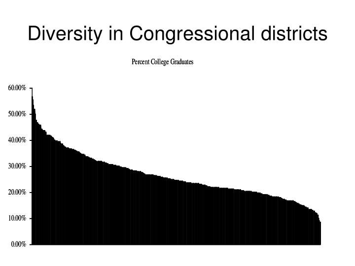 Diversity in Congressional districts