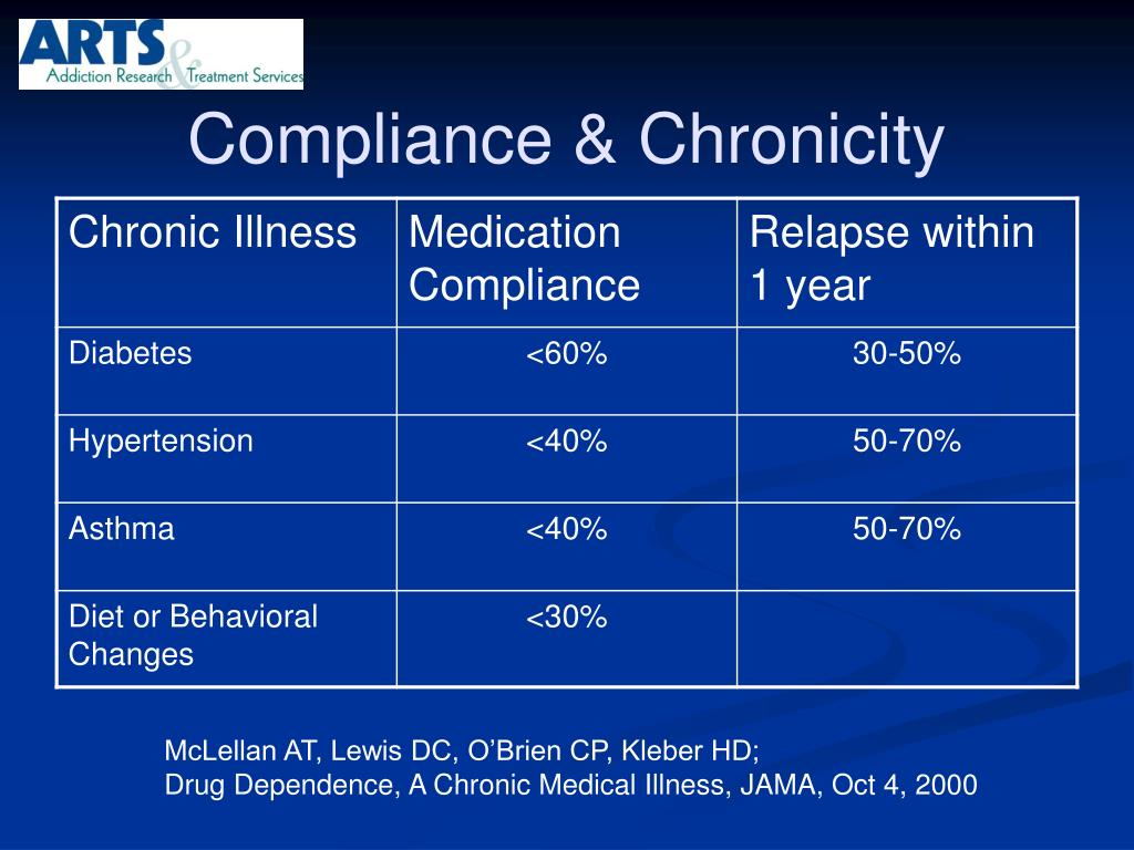 Compliance & Chronicity