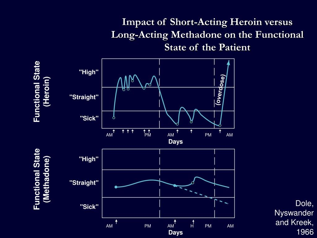 Impact of Short-Acting Heroin versus