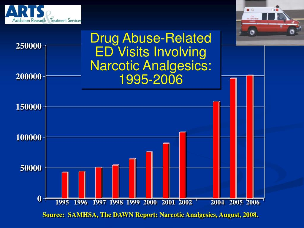 Drug Abuse-Related ED Visits Involving Narcotic Analgesics: