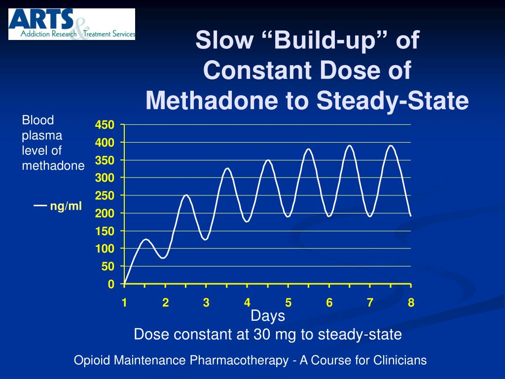 "Slow ""Build-up"" of Constant Dose of Methadone to Steady-State"