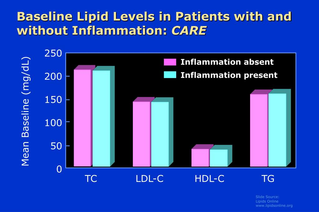 Baseline Lipid Levels in Patients with and without Inflammation: