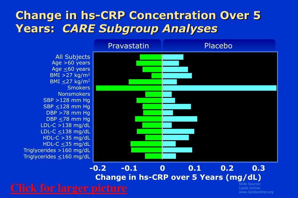 Change in hs-CRP Concentration Over 5 Years:
