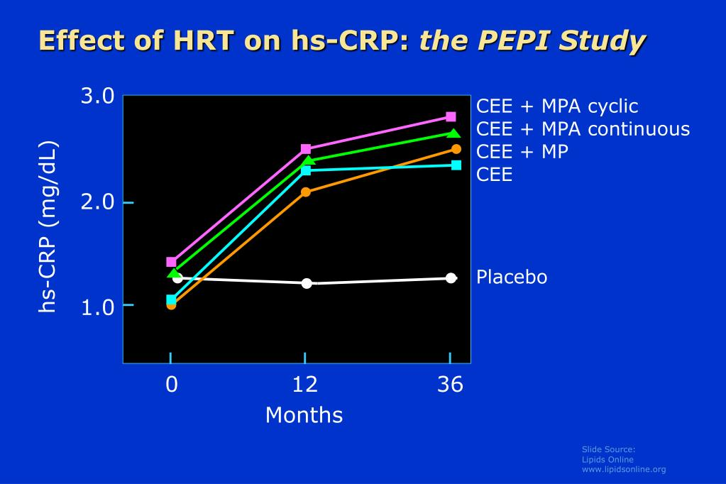 Effect of HRT on hs-CRP: