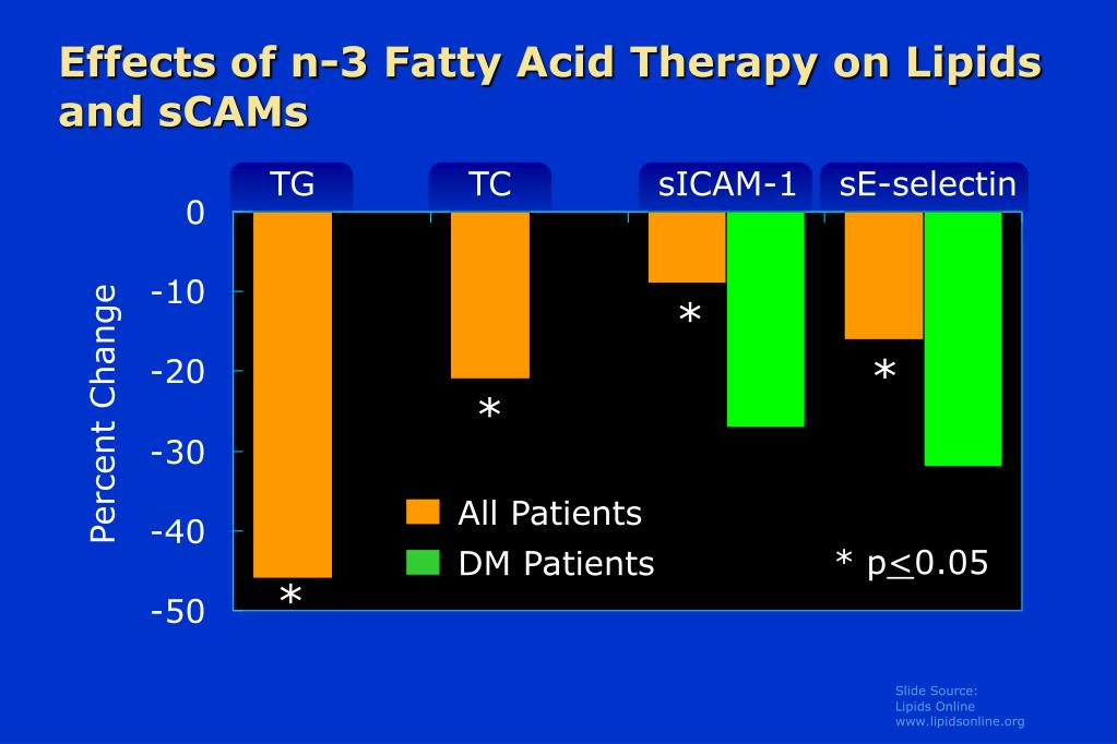 Effects of n-3 Fatty Acid Therapy on Lipids and sCAMs