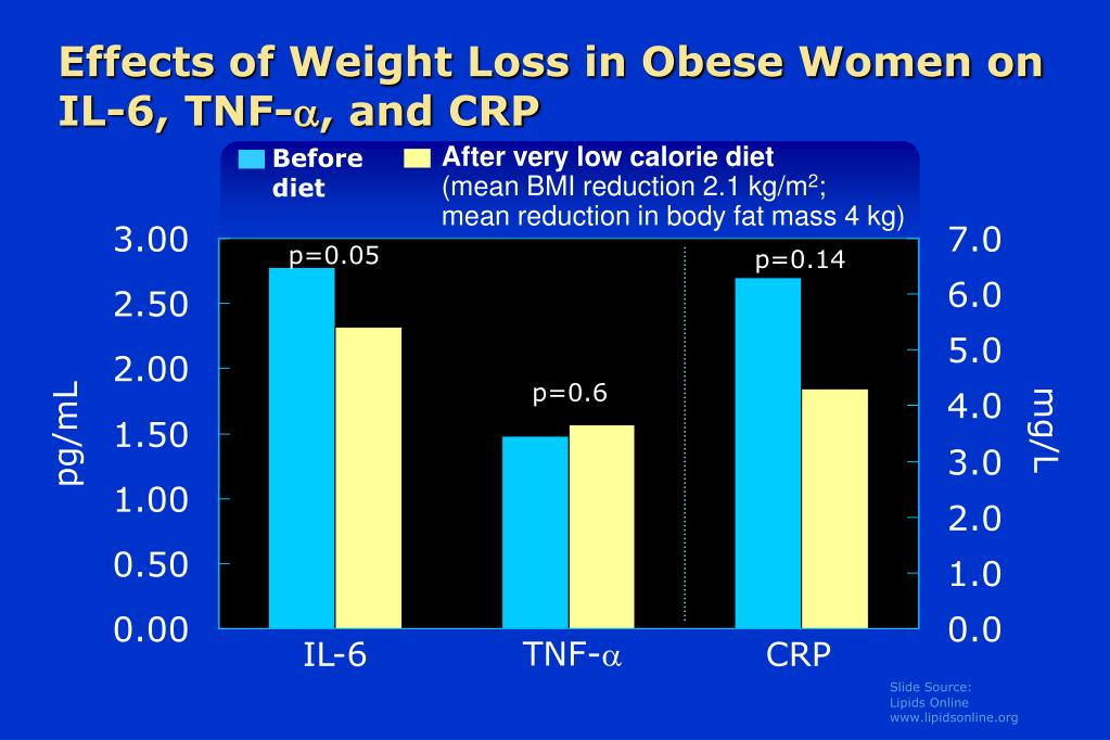 Effects of Weight Loss in Obese Women on IL-6, TNF-