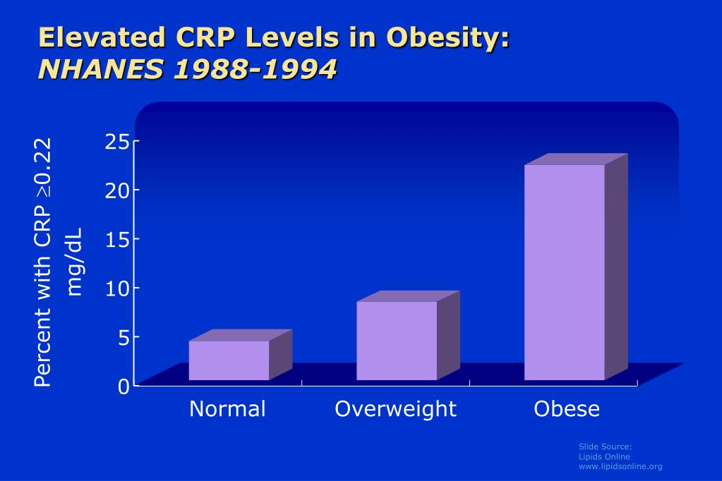 Elevated CRP Levels in Obesity: