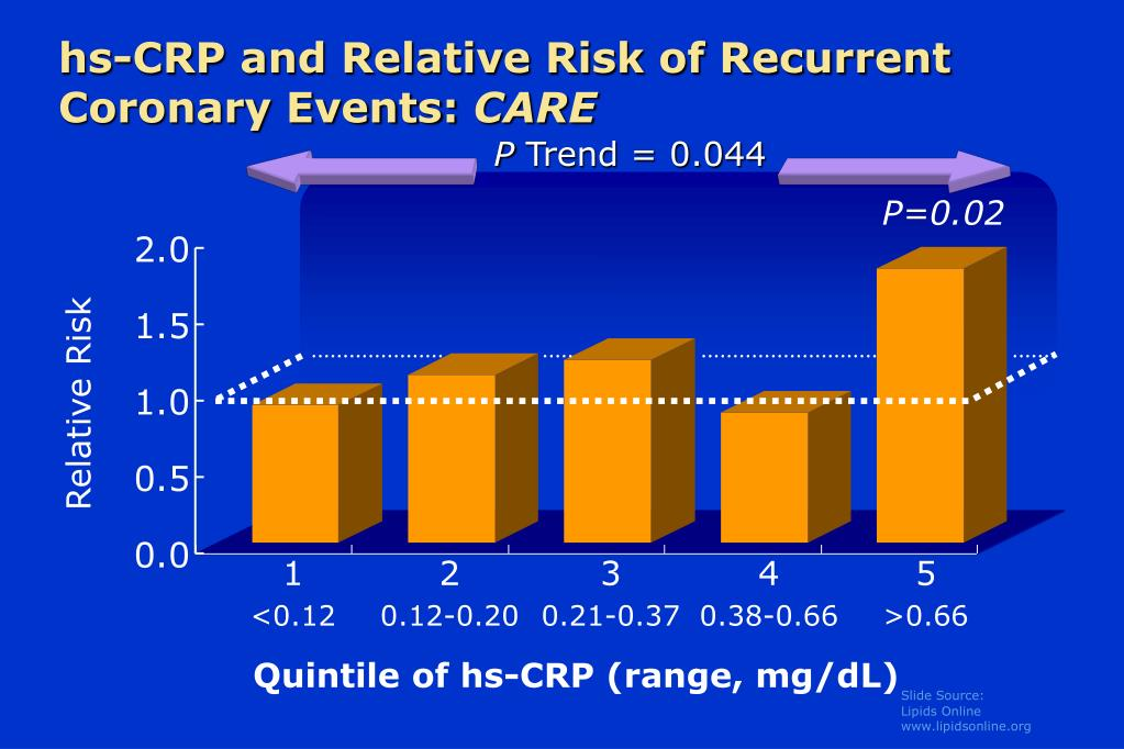 hs-CRP and Relative Risk of Recurrent Coronary Events: