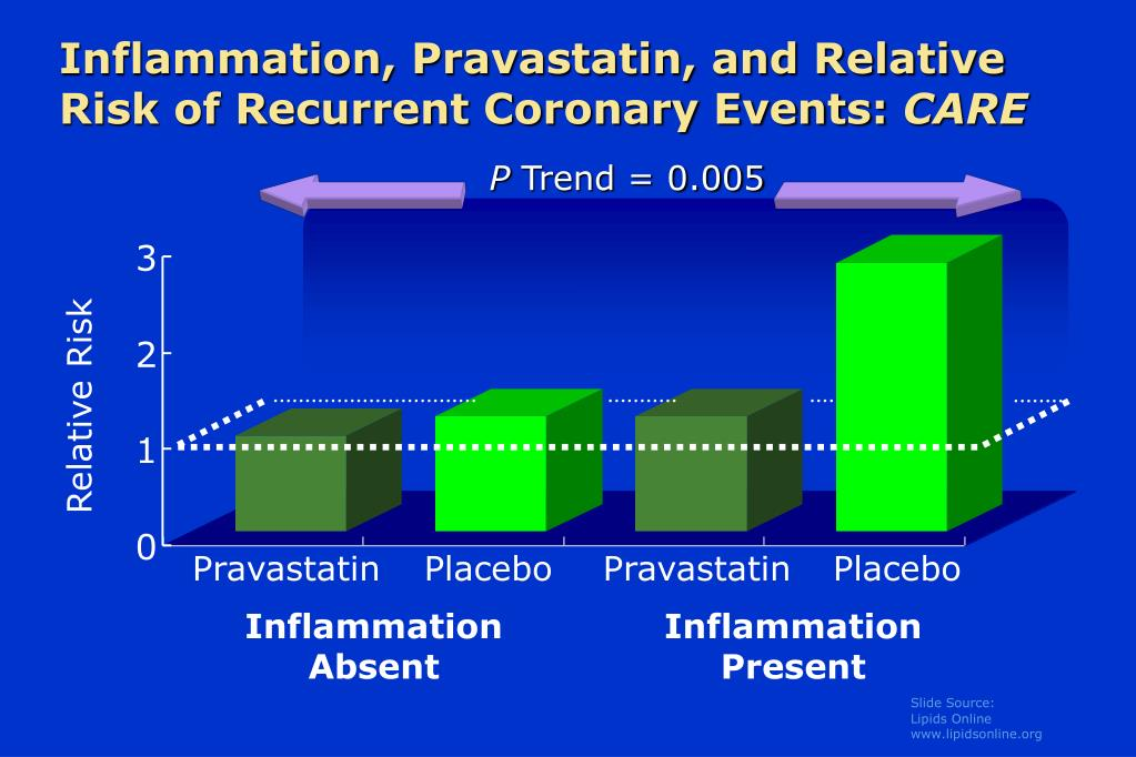 Inflammation, Pravastatin, and Relative Risk of Recurrent Coronary Events: