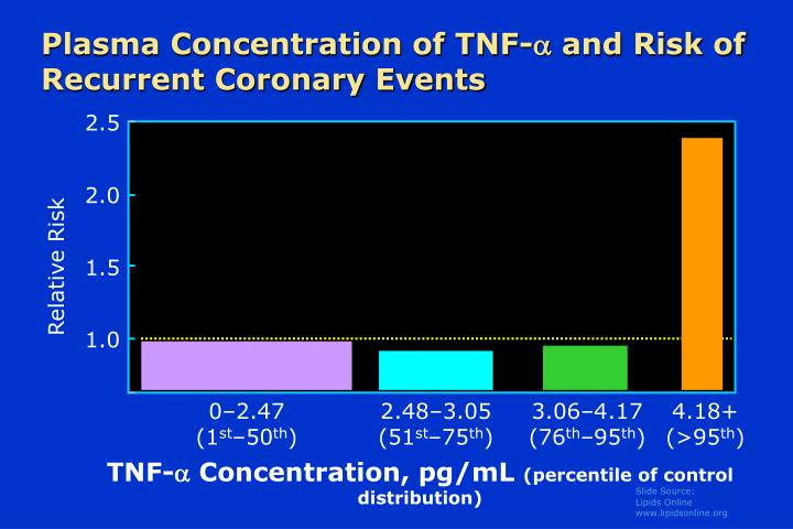 Plasma concentration of tnf and risk of recurrent coronary events