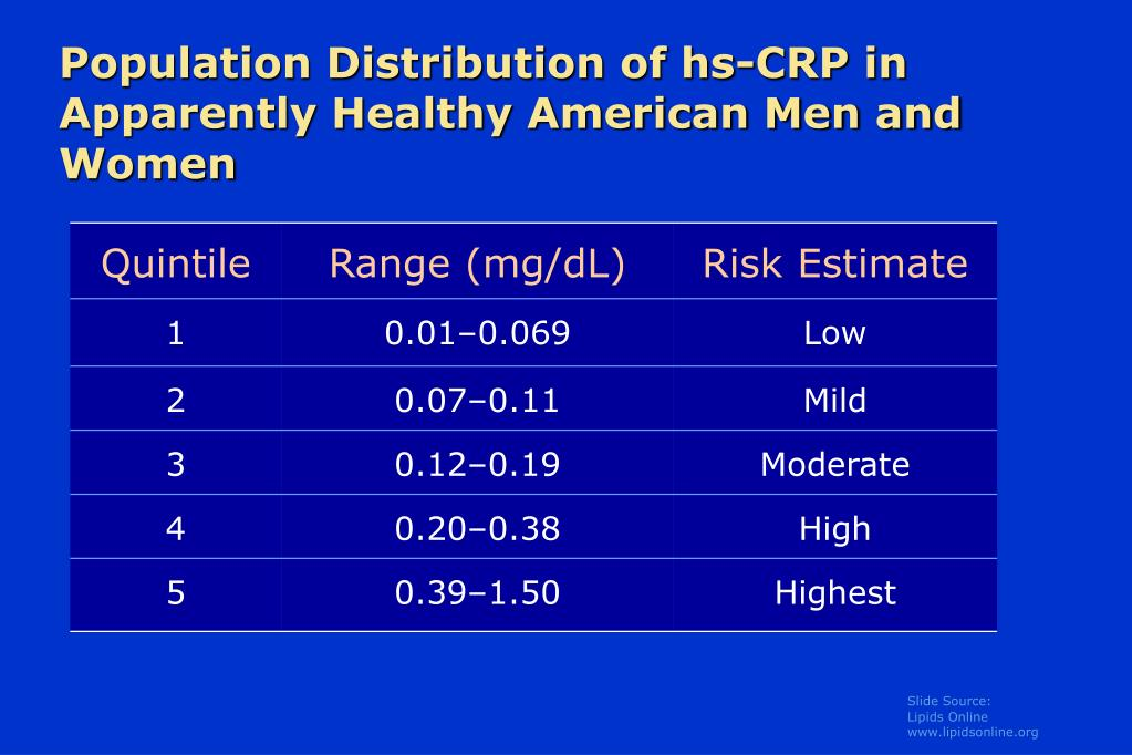 Population Distribution of hs-CRP in Apparently Healthy American Men and Women