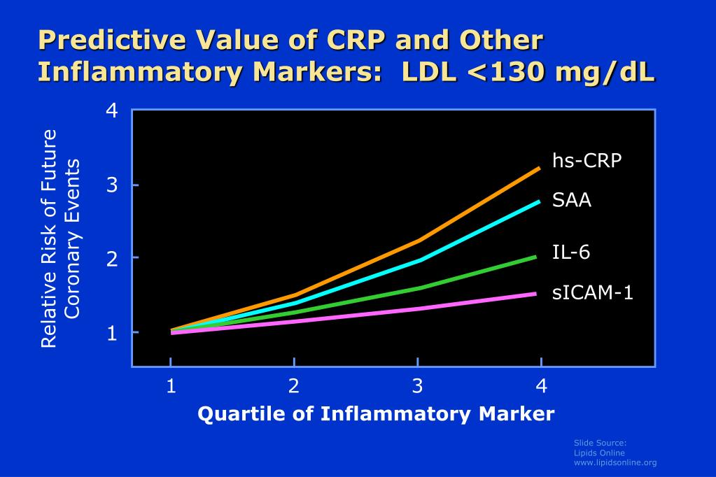 Predictive Value of CRP and Other Inflammatory Markers:  LDL <130 mg/dL