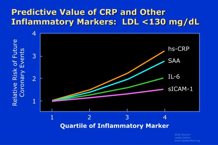Predictive value of crp and other inflammatory markers ldl 130 mg dl