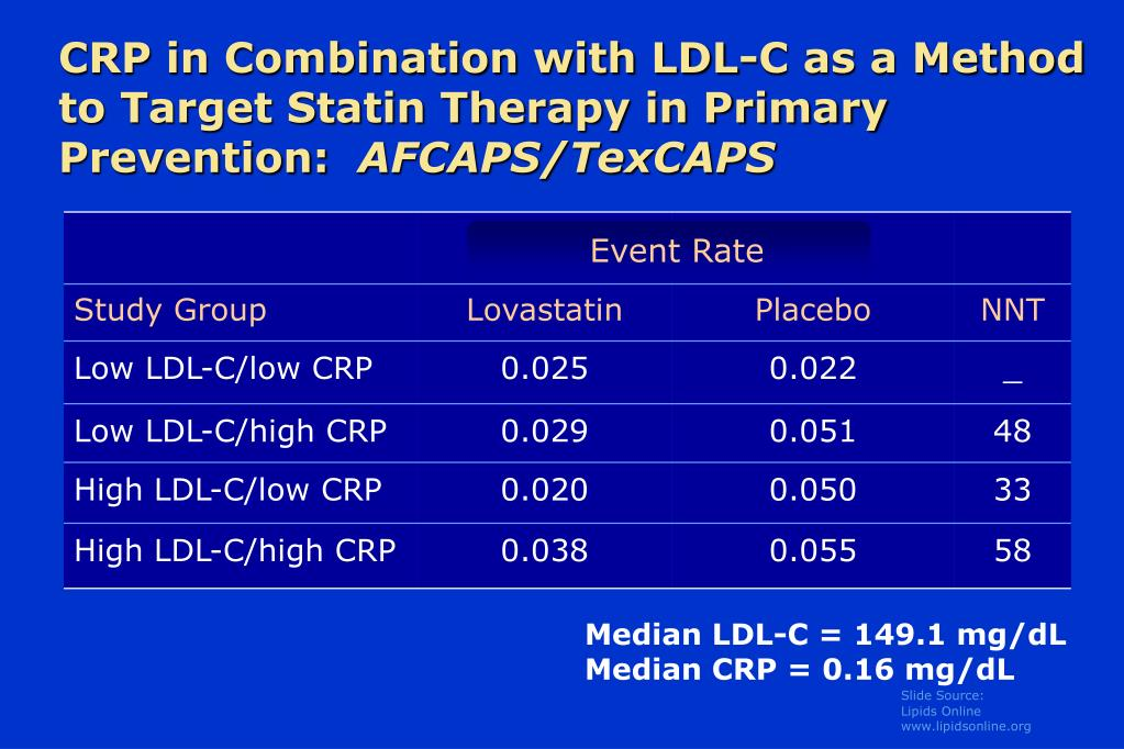 CRP in Combination with LDL-C as a Method to Target Statin Therapy in Primary Prevention: