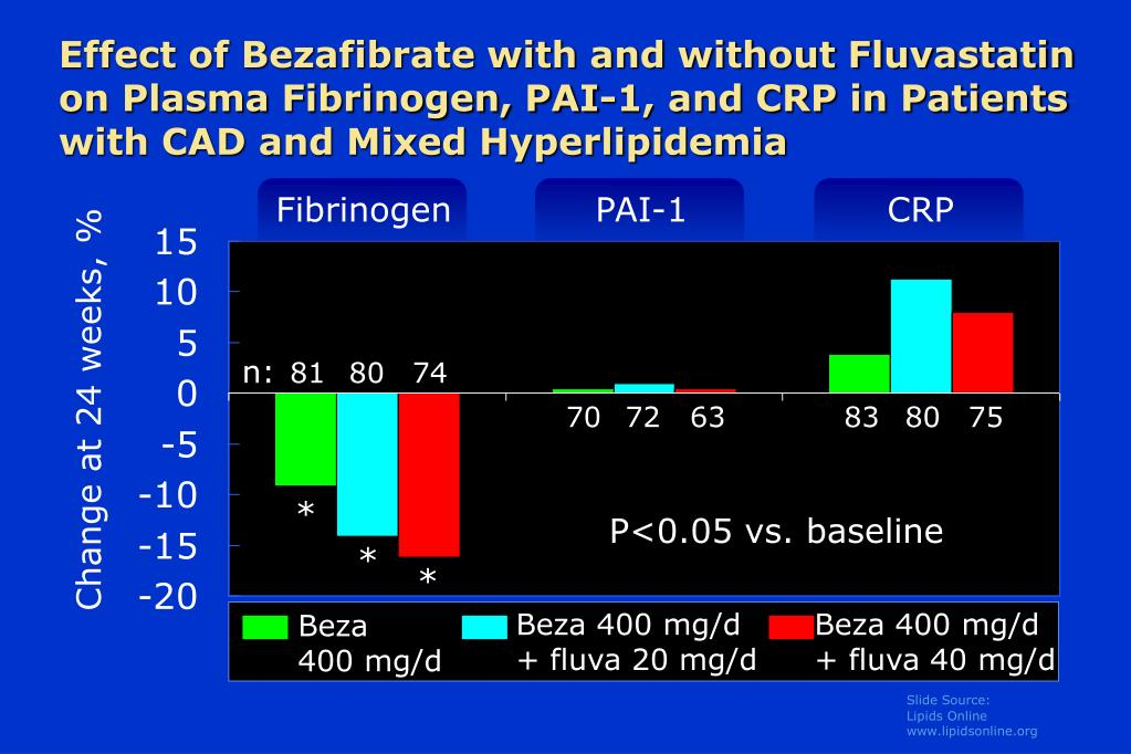 Effect of Bezafibrate with and without Fluvastatin on Plasma Fibrinogen, PAI-1, and CRP in Patients with CAD and Mixed Hyperlipidemia