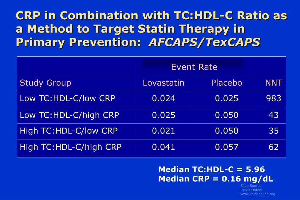 CRP in Combination with TC:HDL-C Ratio as a Method to Target Statin Therapy in Primary Prevention: