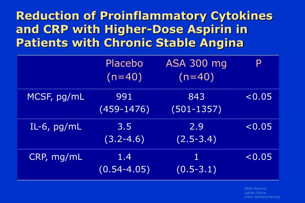 Reduction of Proinflammatory Cytokines and CRP with Higher-Dose Aspirin in Patients with Chronic Stable Angina