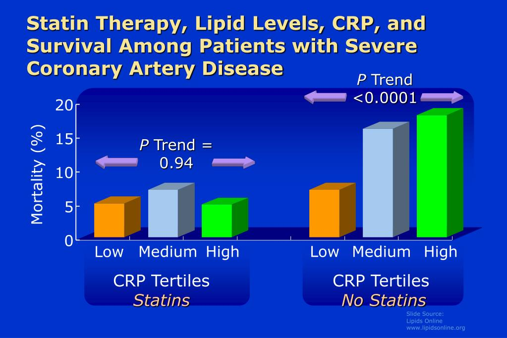 Statin Therapy, Lipid Levels, CRP, and Survival Among Patients with Severe Coronary Artery Disease